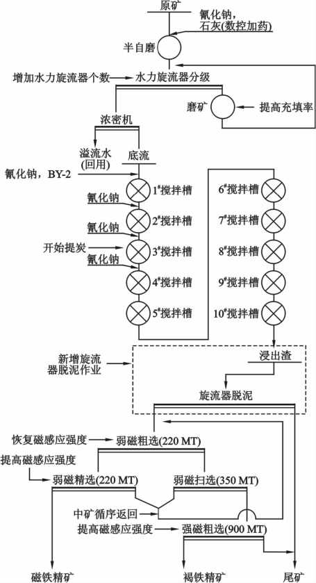 云南某黄金选矿厂工艺技术改造及生产实践